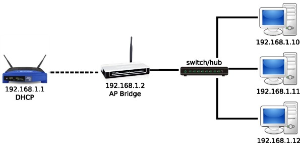tplink-wa5110-ap-bridge